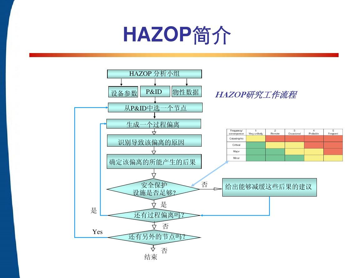 Hazop分析、安全仪表系统SIL评估